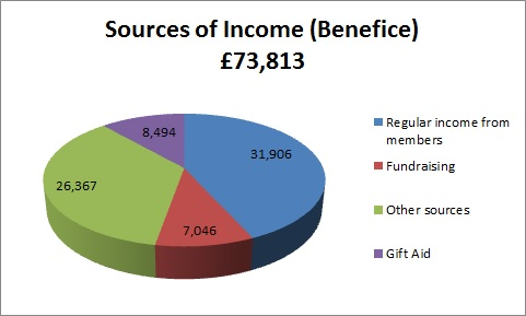 Benefice Sources of Income