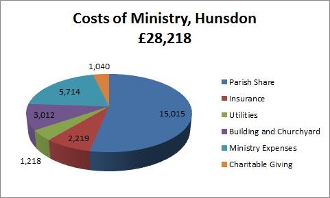 Hunsdon Costs