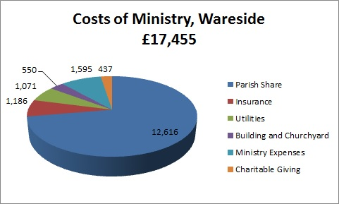 Wareside Costs