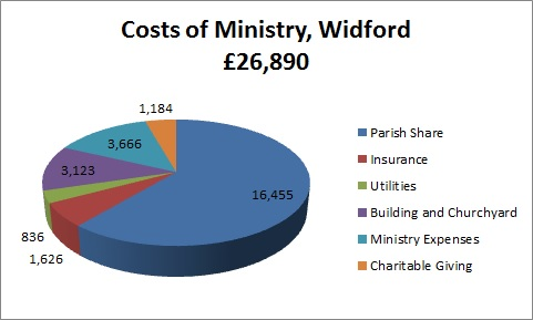 Widford Costs